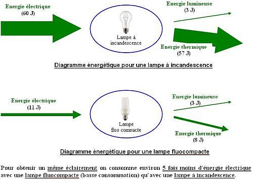 Ressources 4 ci2 - Direct energie simulation ...