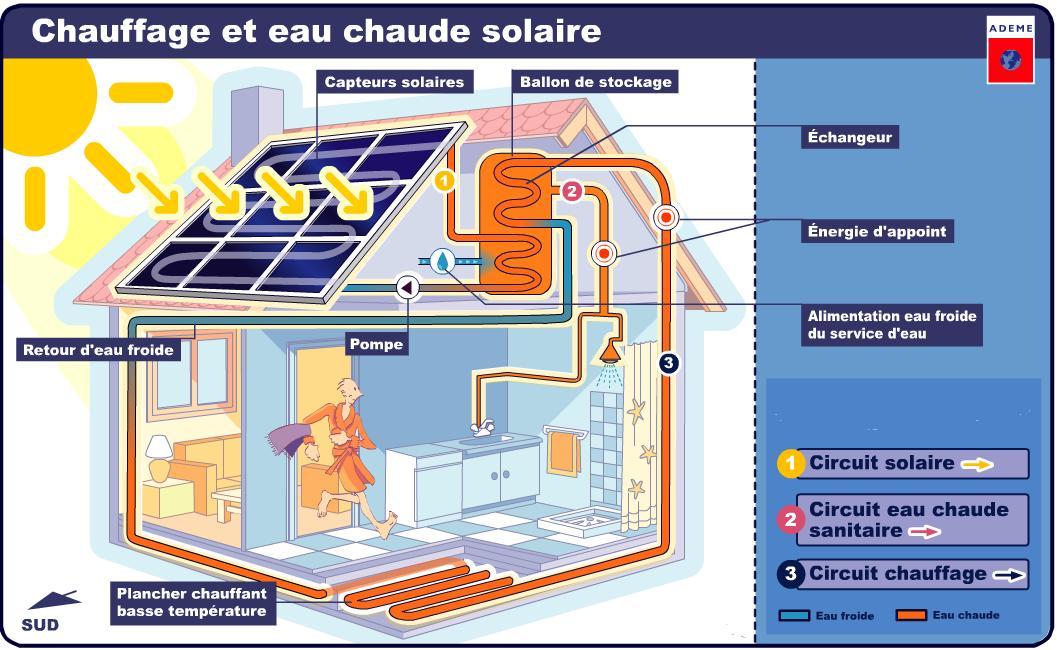 Ressource ademe for Chauffe eau solaire maison
