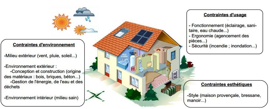 Habitat et ouvrages 5 for Architecture traditionnelle definition